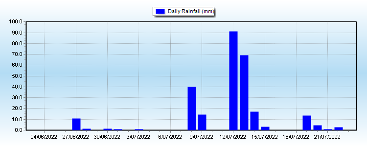 Monthly Rain Graph