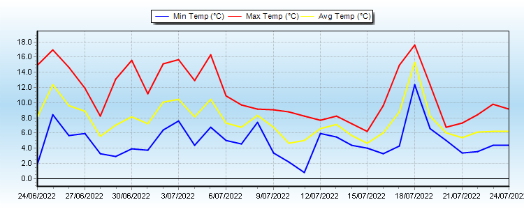 Monthly Temp Graph