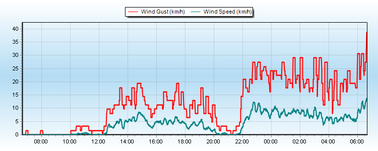 24hr Wind Graph